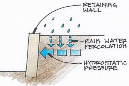 gabion drainage