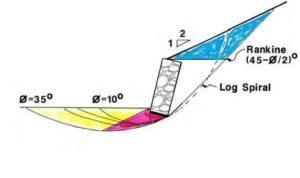 gabion profile with flat base