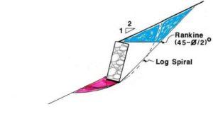 gabion profile with sloping base